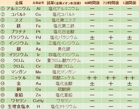 金属アレルギーパッチテストの結果表